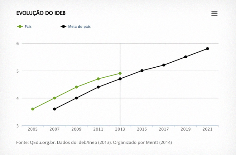 Ideb das escolas públicas do Brasil no anos iniciais. Fonte: QEdu.org.br. Dados do Ideb/Inep (2013). Organizado por Meritt (2014).