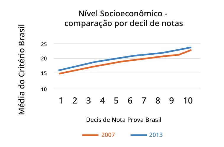 grafico(2)