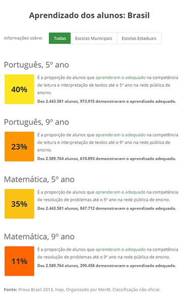 Aprendizado adequado nas escolas públicas brasileiras com base na Prova Brasil