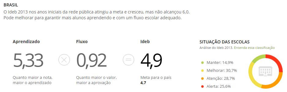 Ideb do Brasil